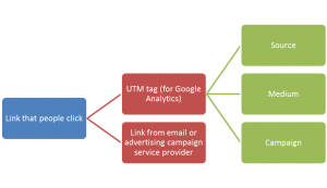 The UTM tag is instructions for Google Analytics on how you want your marketing campaign information stored so you can measure activity after the click.