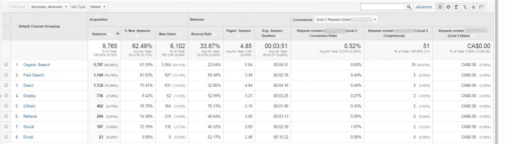 Google Analytics default channel comparison