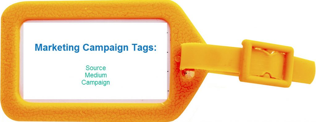 Marketing Campaign Tag has a Source, Medium, and Campaign.