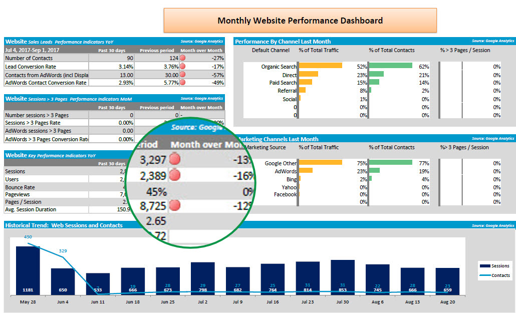 Marketing dashboard shows declining sessions due to SEO contractor gone AWL