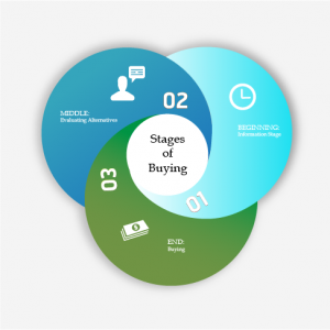 Keyword Strategies for Attracting Buyers at Different Buying Stages