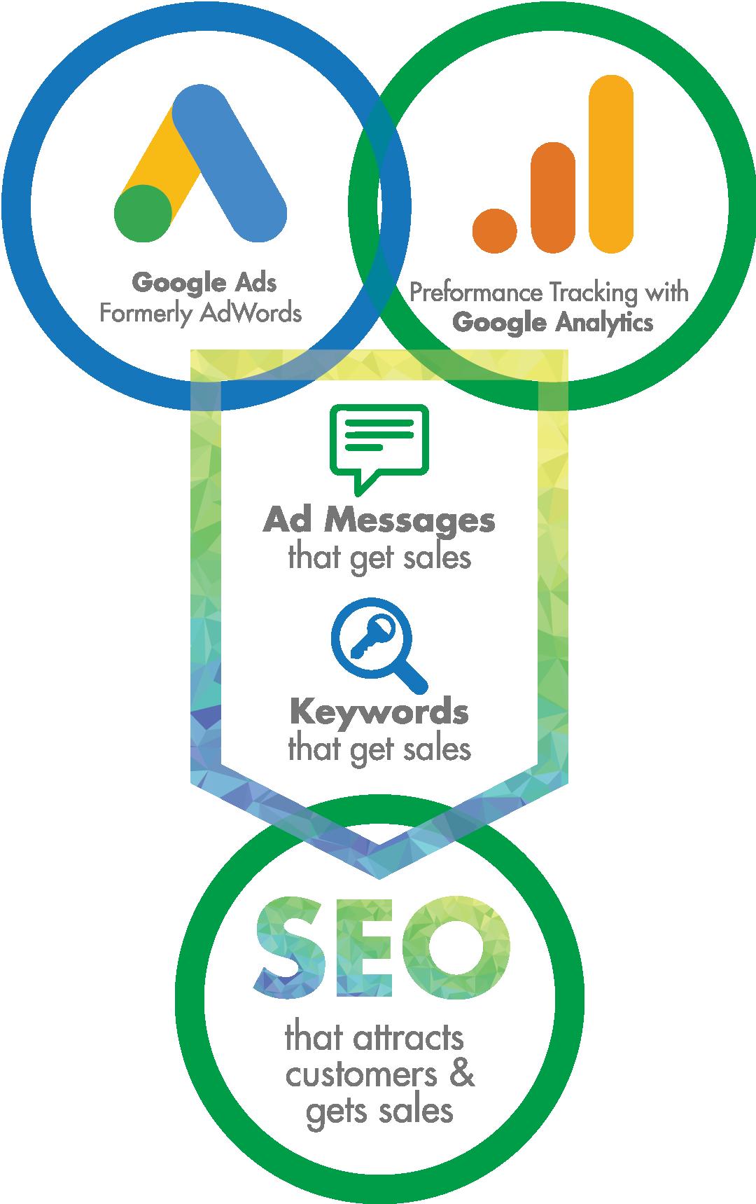 Getting Your Business Found on Google - Bird's Eye Marketing