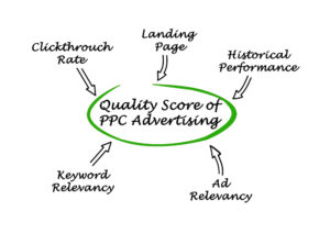 Google Ads Quality Score has many inputs